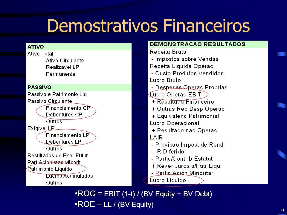 Demostrativos Financeiros
