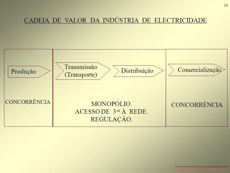 CADEIA DE VALOR DA INDÚSTRIA DE ELECTRICIDADE