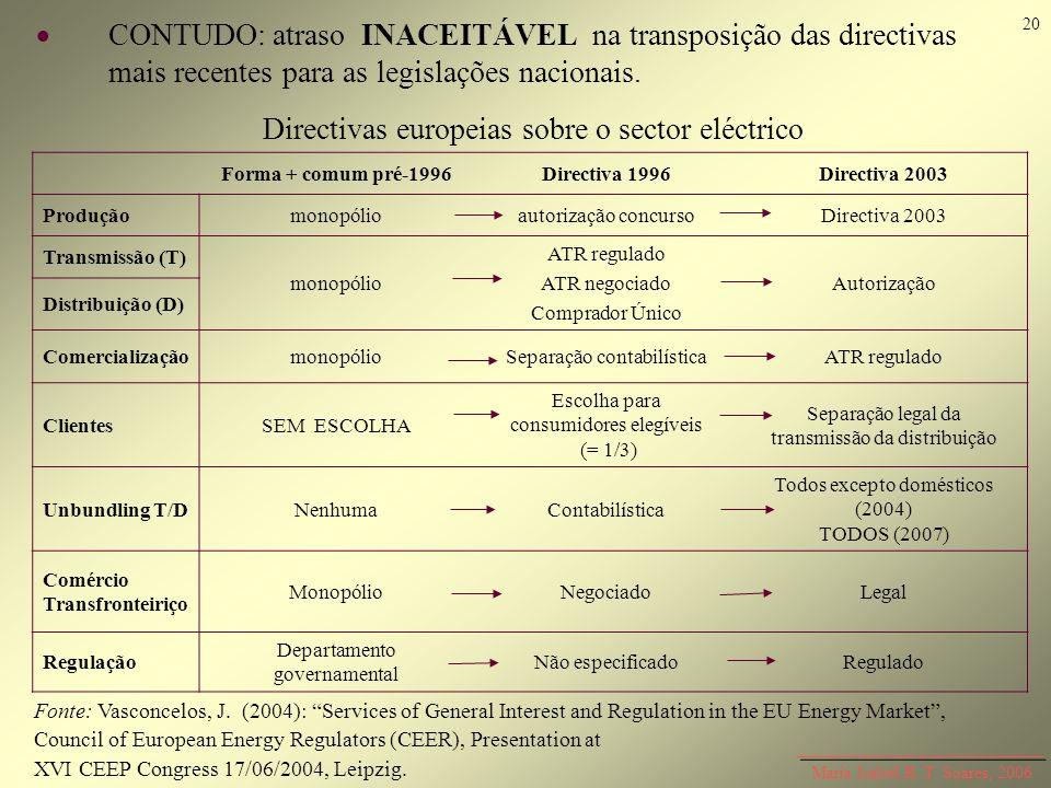 Directivas europeias sobre o sector eléctrico