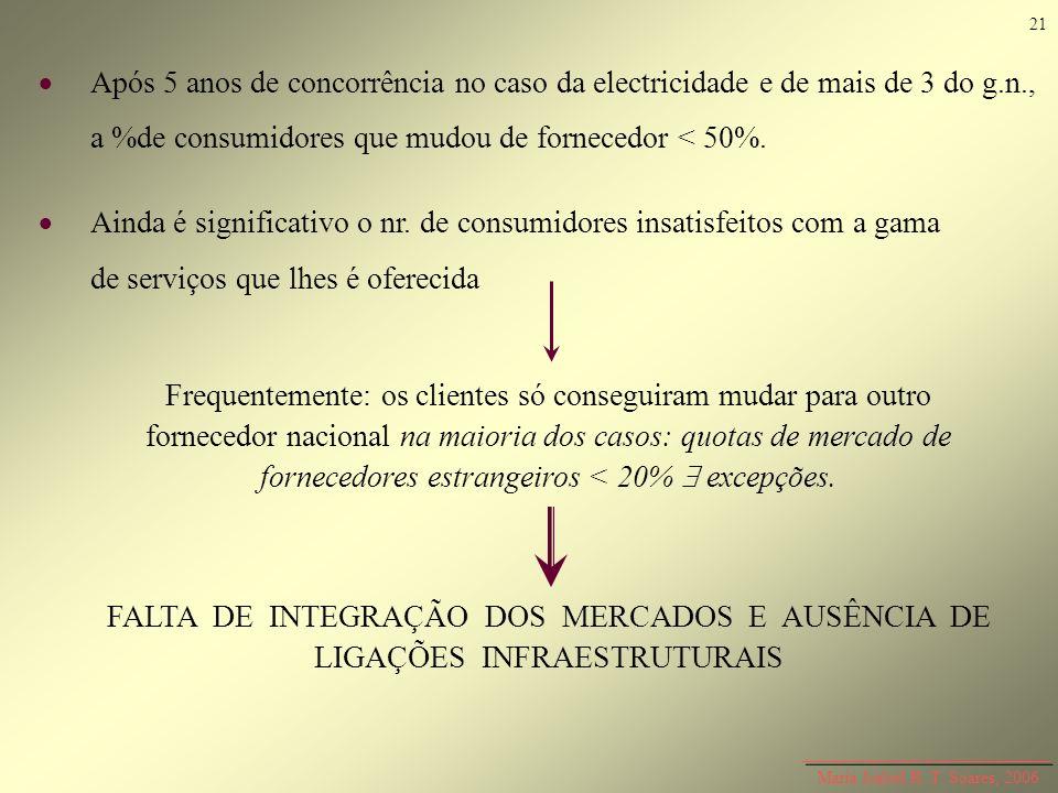 21  Após 5 anos de concorrência no caso da electricidade e de mais de 3 do g.n., a %de consumidores que mudou de fornecedor < 50%.