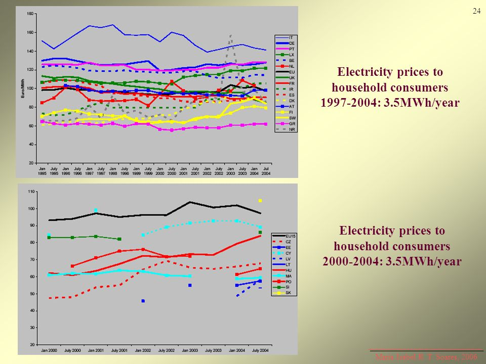 Electricity prices to household consumers 2000-2004: 3.5MWh/year
