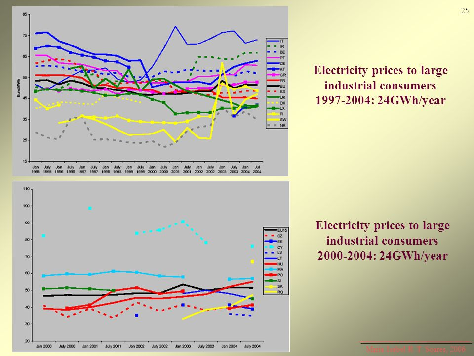 Electricity prices to large industrial consumers 1997-2004: 24GWh/year
