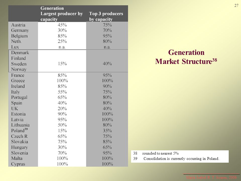 Generation Market Structure38