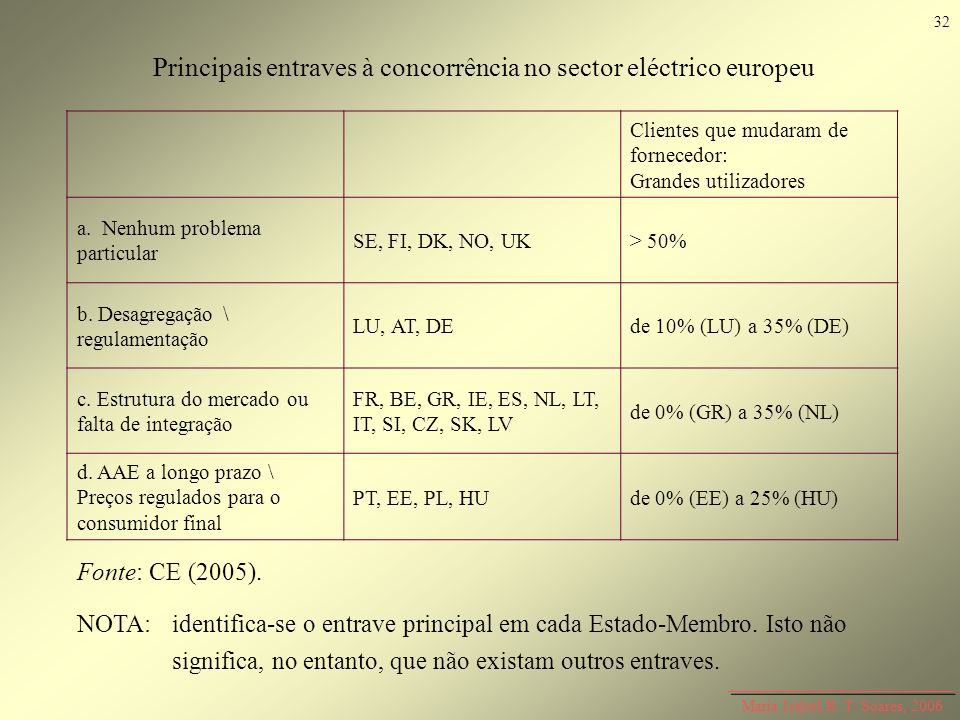 Principais entraves à concorrência no sector eléctrico europeu