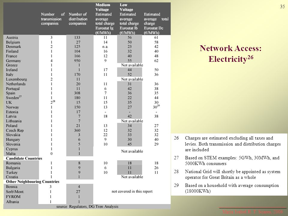 Network Access: Electricity26