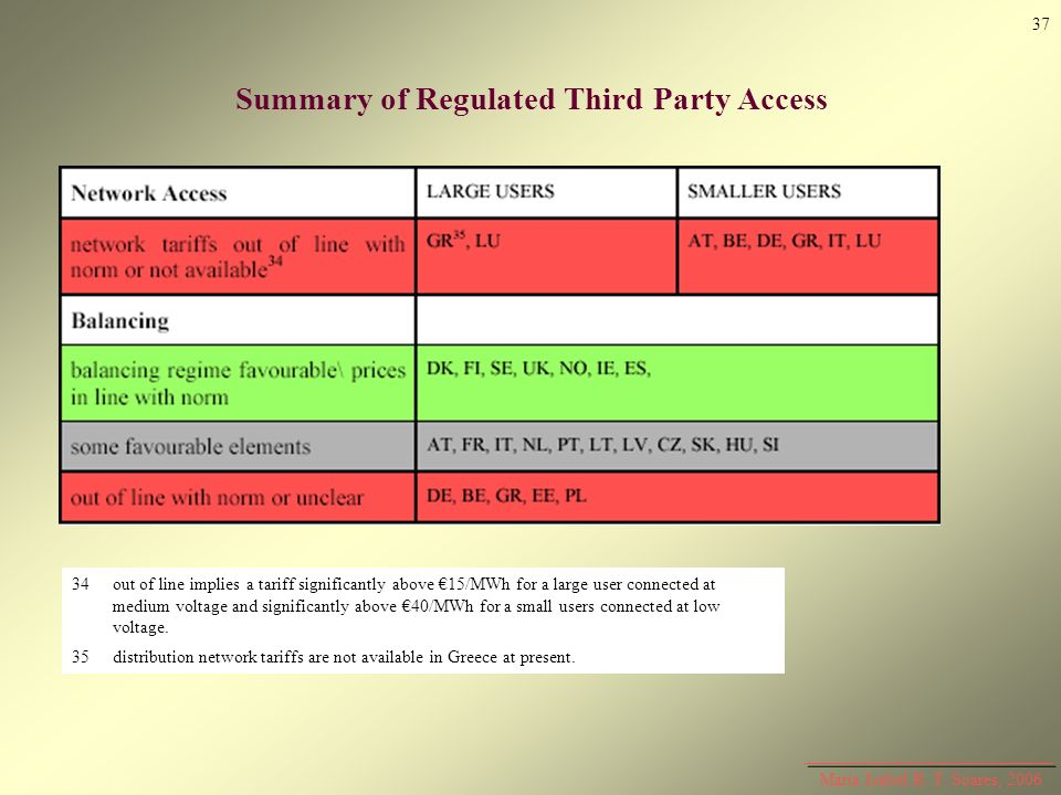 Summary of Regulated Third Party Access