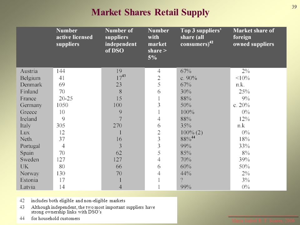 Market Shares Retail Supply