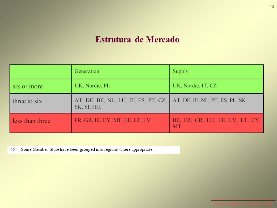 40 Estrutura de Mercado. 45 Some Member State have been grouped into regions where appropriate.