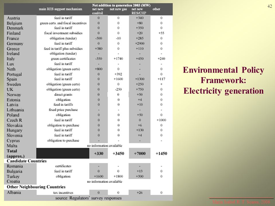Environmental Policy Framework: Electricity generation