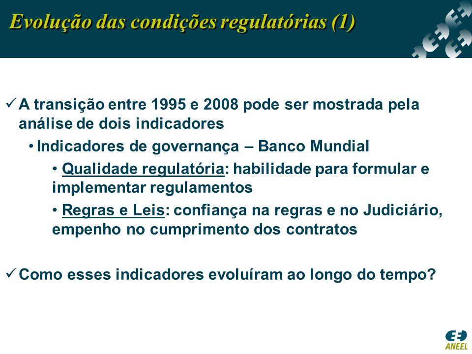 Evolução das condições regulatórias (1)