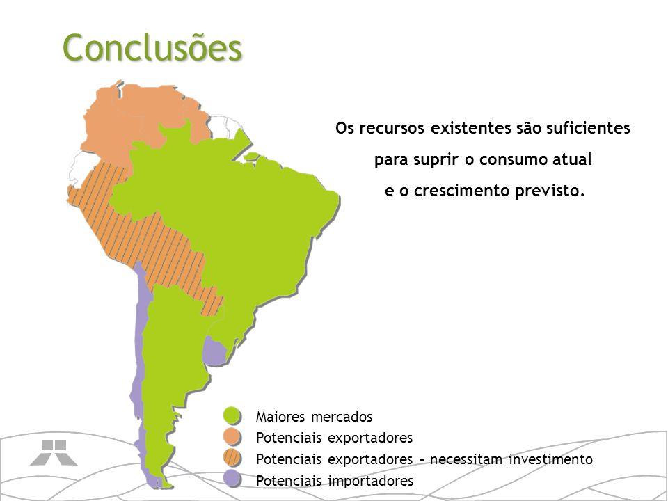Conclusões Os recursos existentes são suficientes