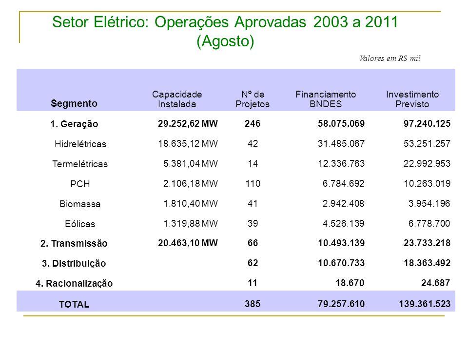 Setor Elétrico: Operações Aprovadas 2003 a 2011 (Agosto)