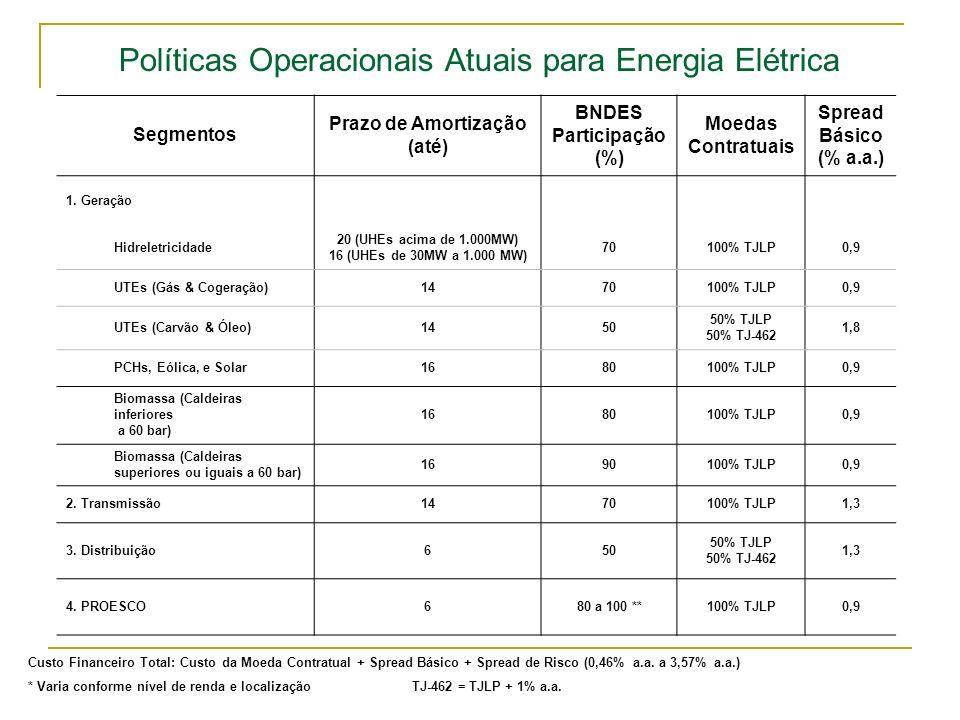 Políticas Operacionais Atuais para Energia Elétrica