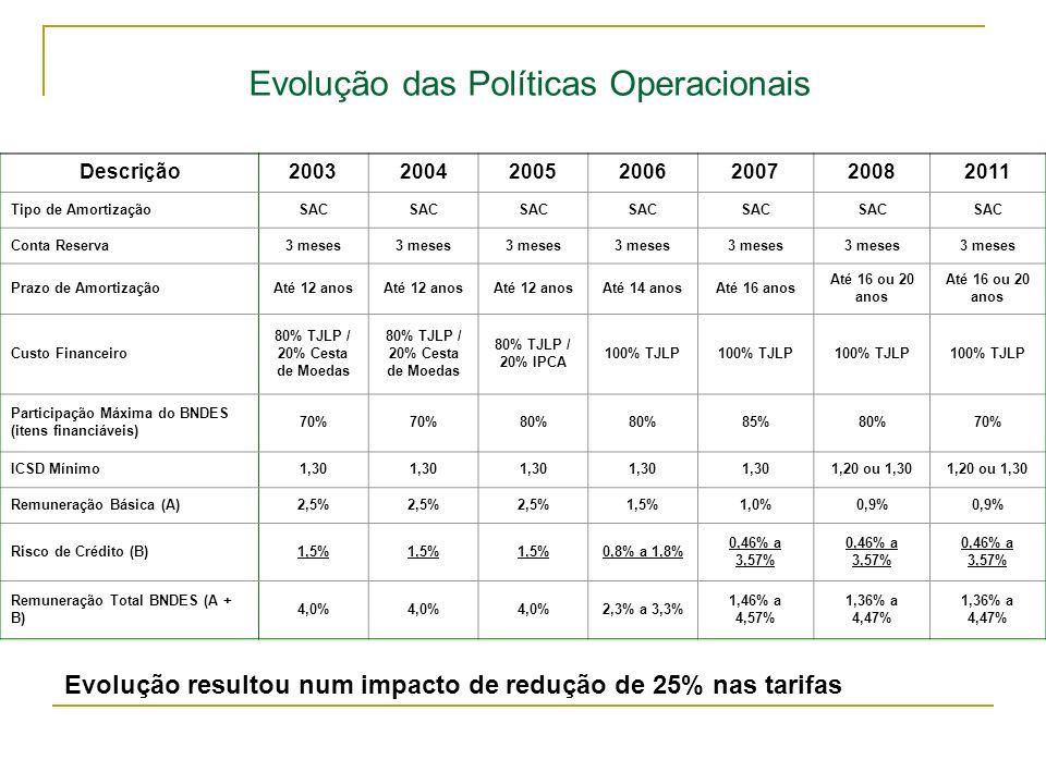 80% TJLP / 20% Cesta de Moedas