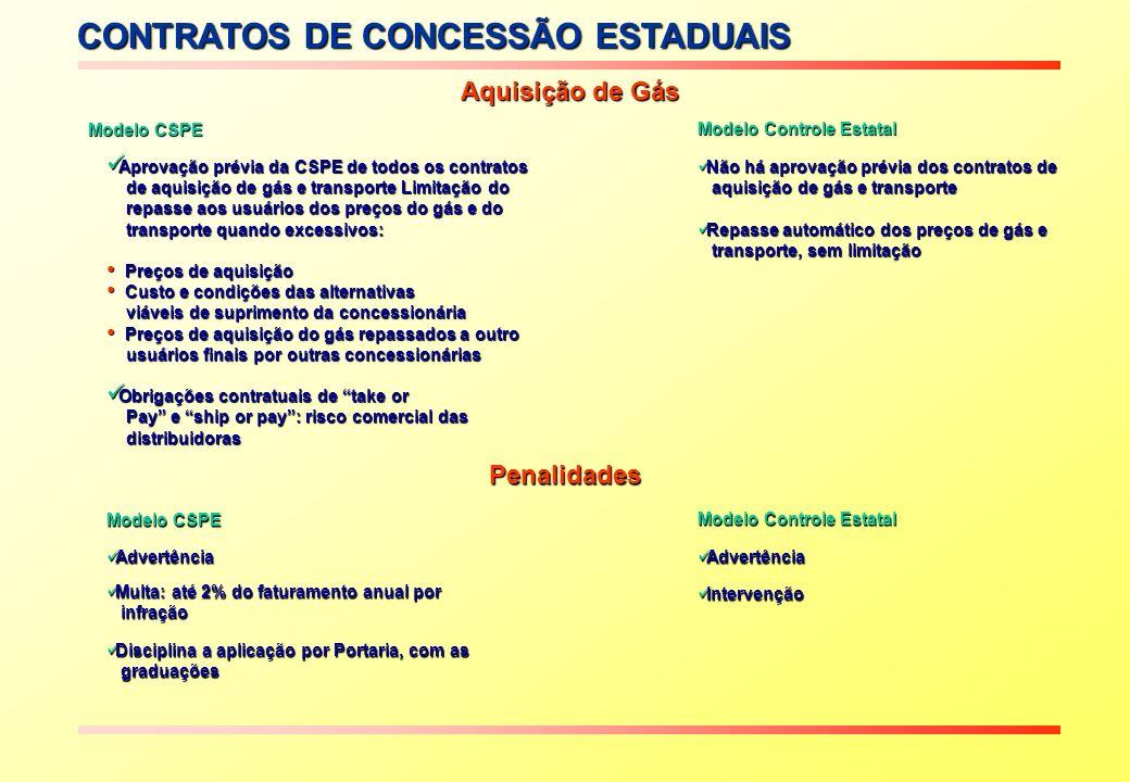 CONTRATOS DE CONCESSÃO ESTADUAIS