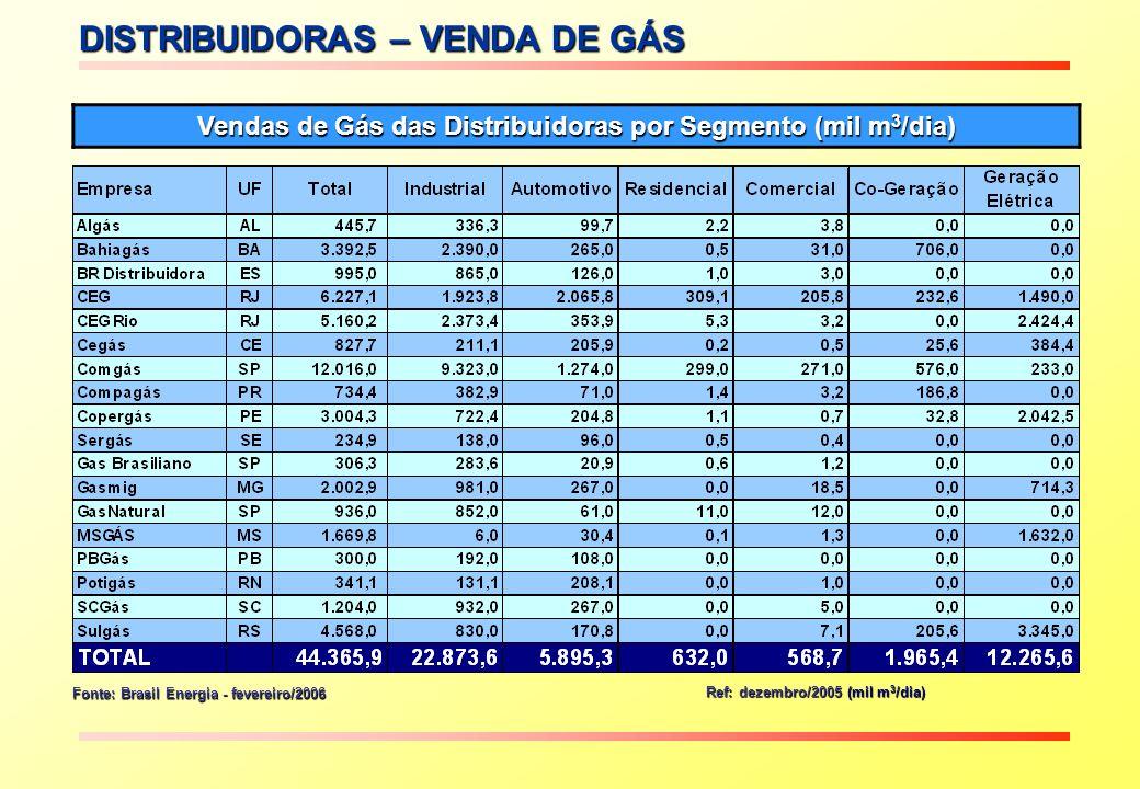 Vendas de Gás das Distribuidoras por Segmento (mil m3/dia)