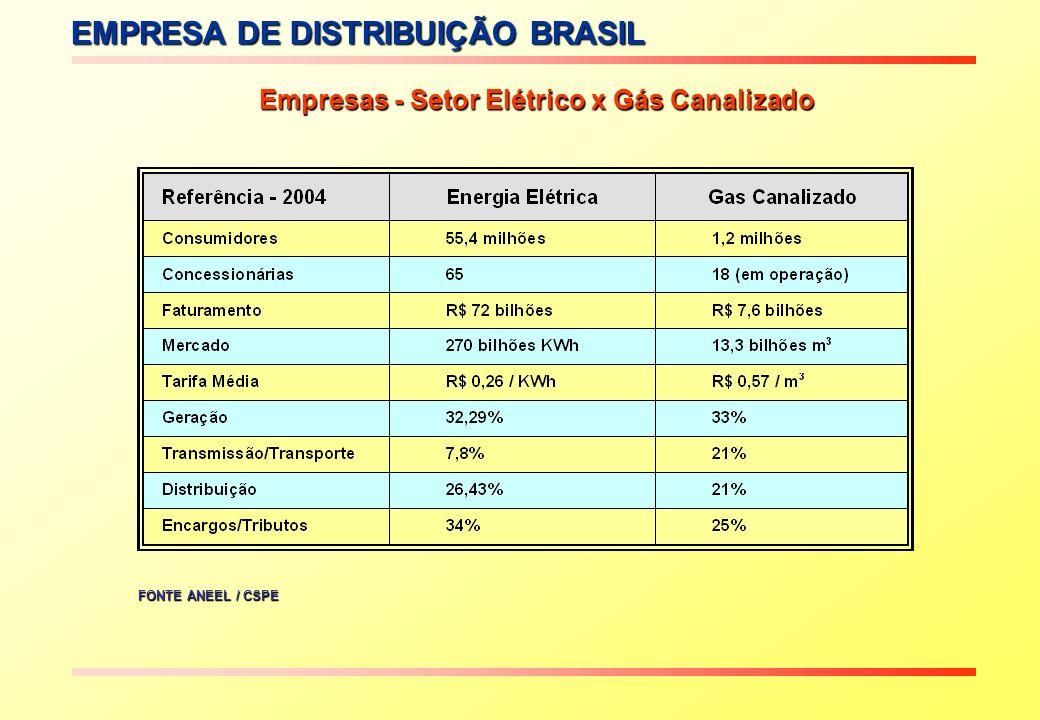 Empresas - Setor Elétrico x Gás Canalizado