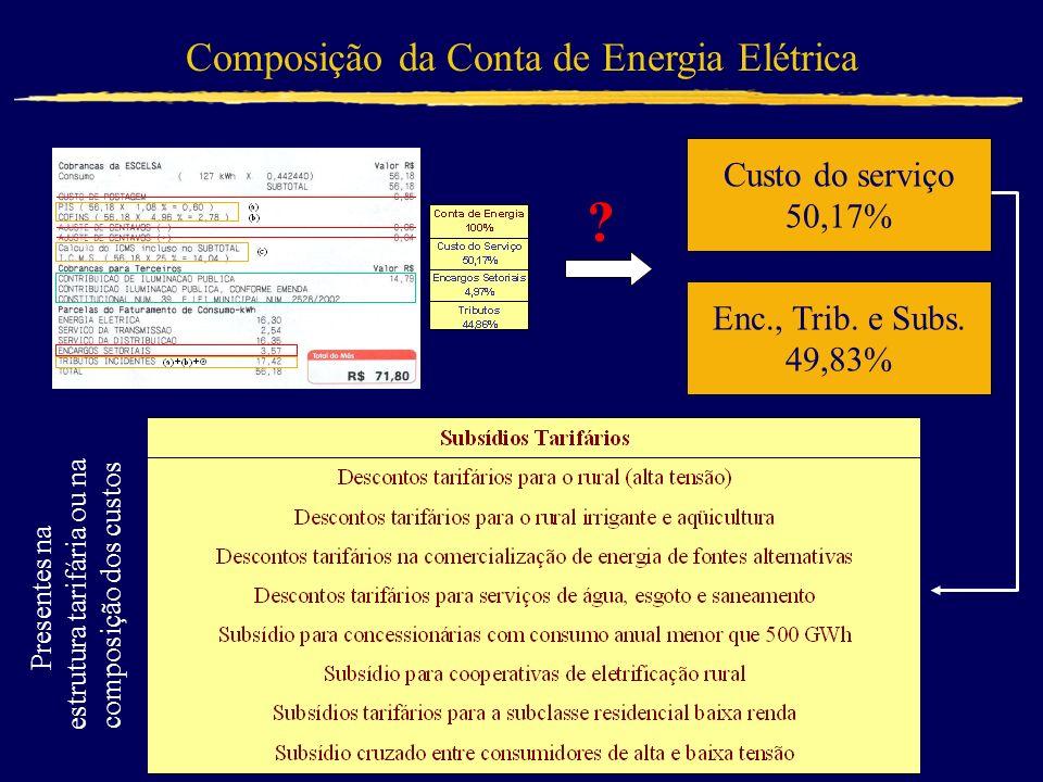 Composição da Conta de Energia Elétrica Custo do serviço 50,17%