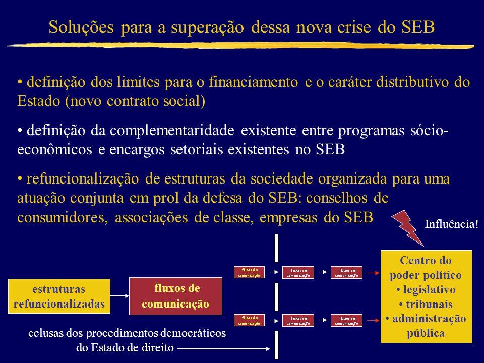 Soluções para a superação dessa nova crise do SEB