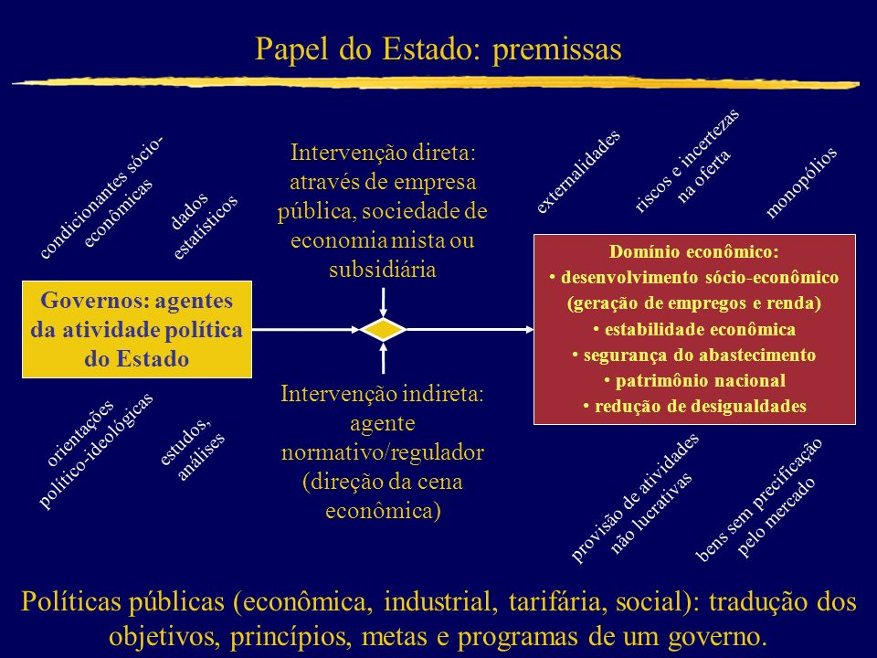 Papel do Estado: premissas