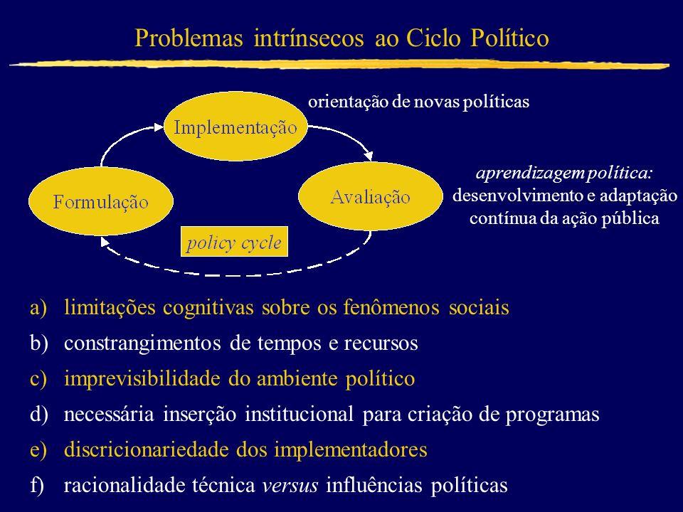 Problemas intrínsecos ao Ciclo Político