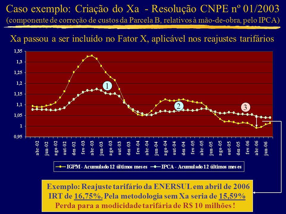 Caso exemplo: Criação do Xa - Resolução CNPE nº 01/2003
