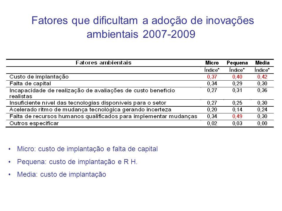 Fatores que dificultam a adoção de inovações ambientais 2007-2009