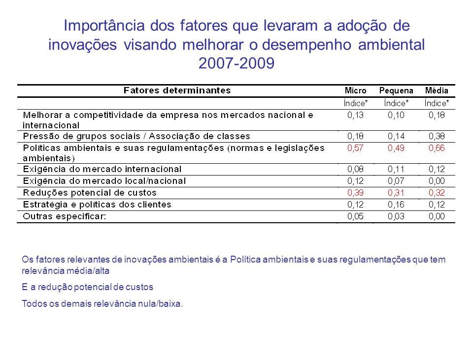 Importância dos fatores que levaram a adoção de inovações visando melhorar o desempenho ambiental 2007-2009