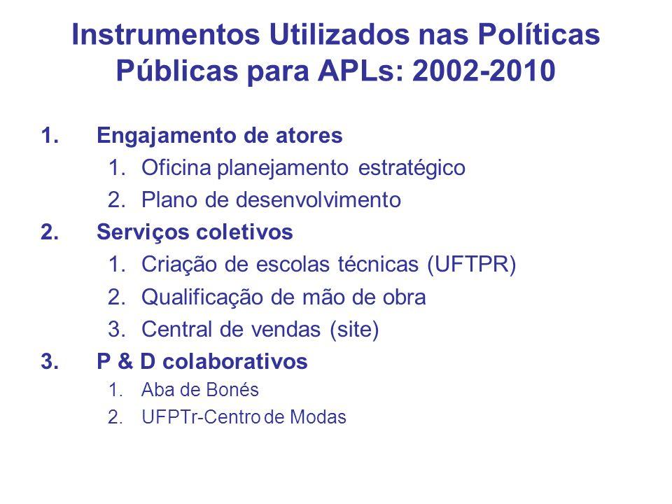 Instrumentos Utilizados nas Políticas Públicas para APLs: 2002-2010