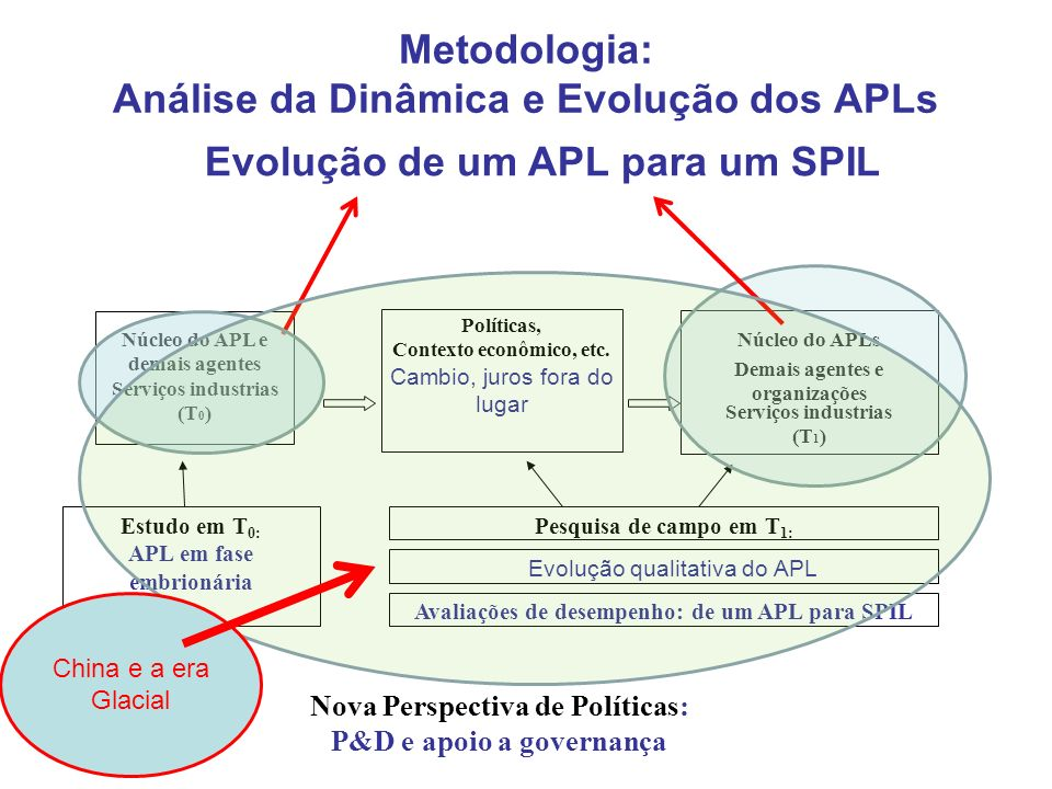 Metodologia: Análise da Dinâmica e Evolução dos APLs