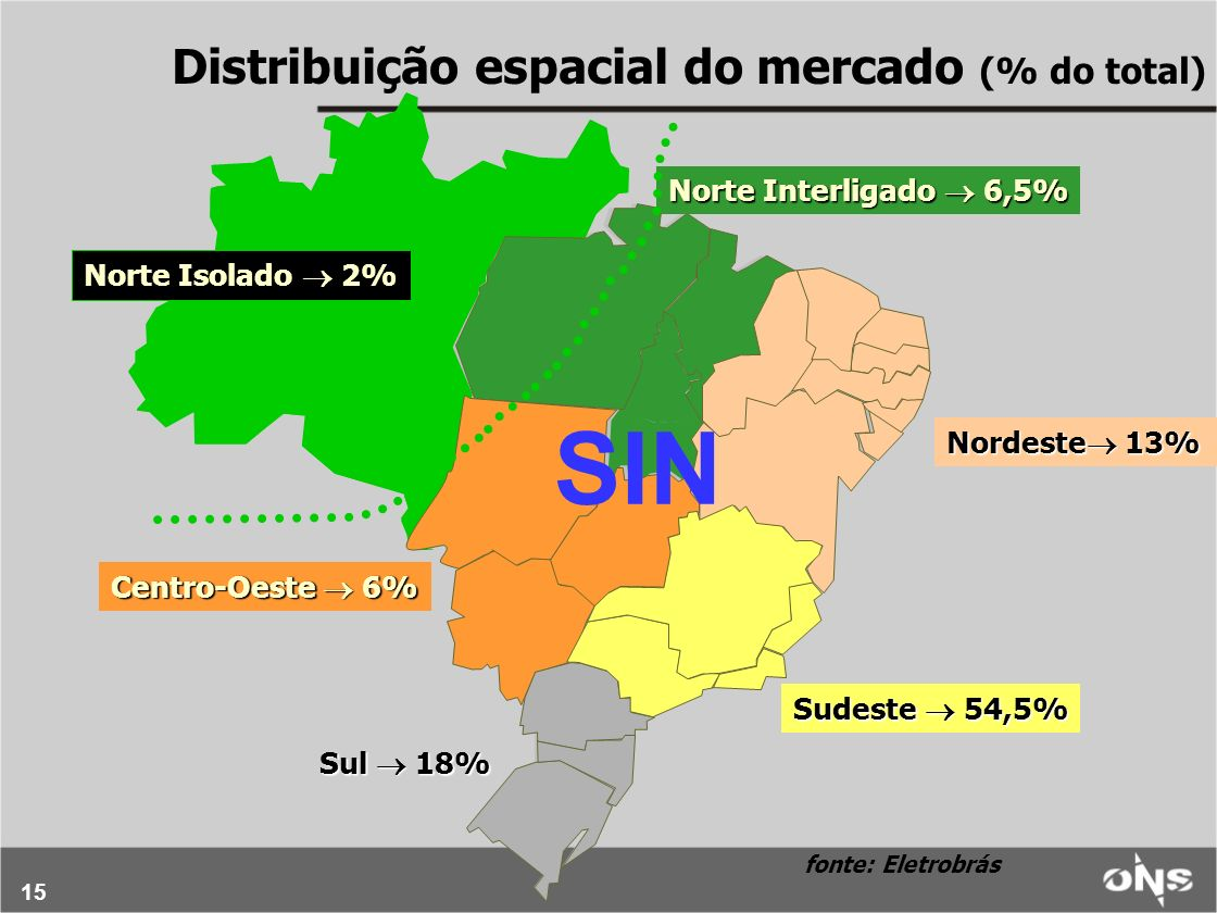 SIN Distribuição espacial do mercado (% do total)