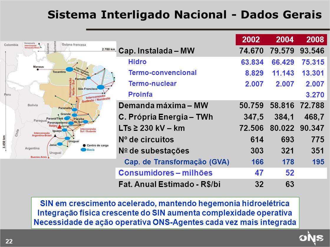 Sistema Interligado Nacional - Dados Gerais