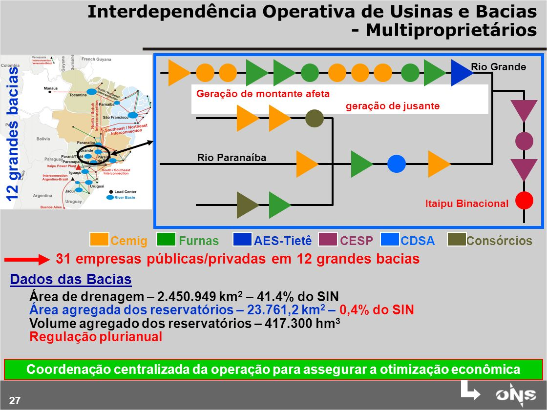 Interdependência Operativa de Usinas e Bacias - Multiproprietários