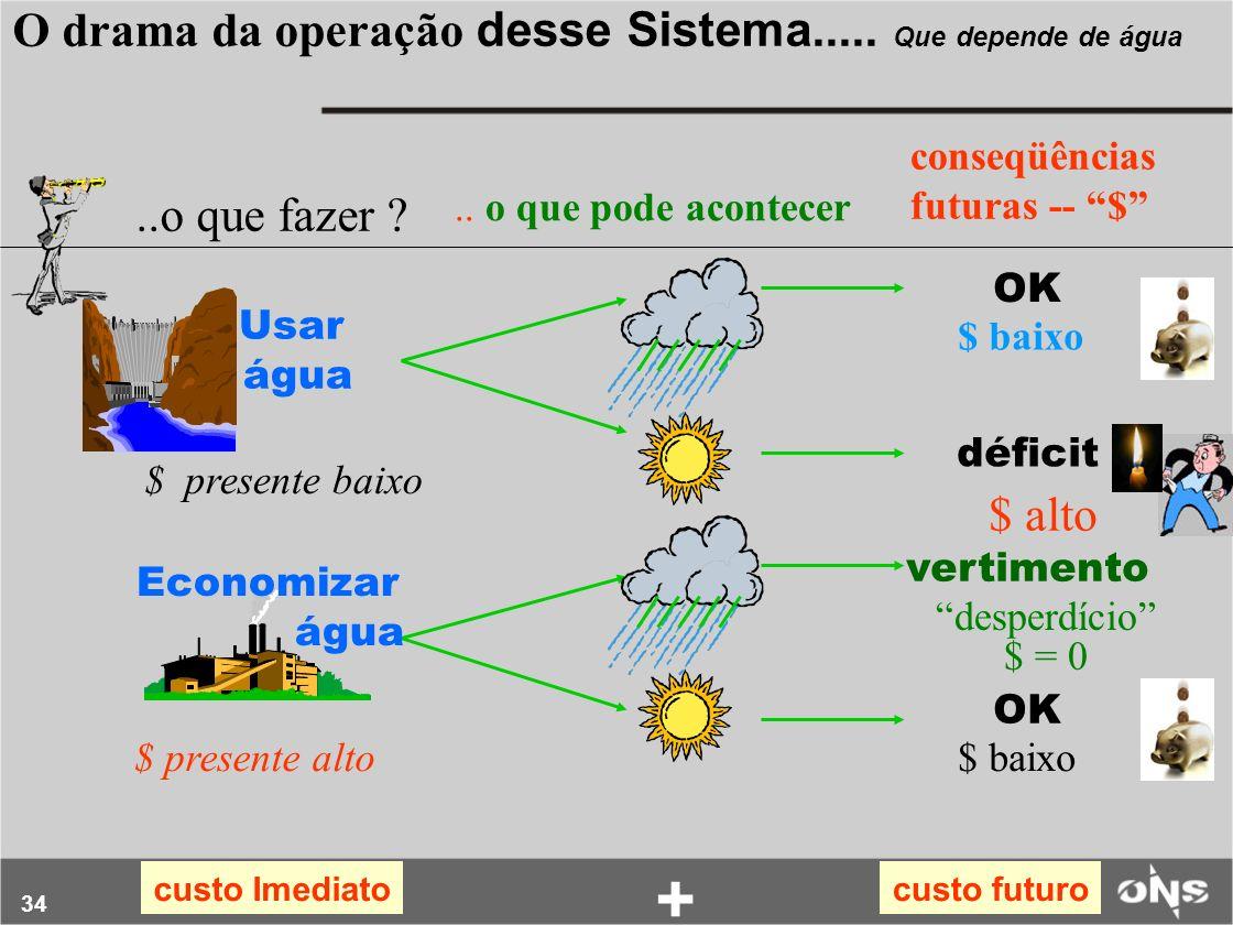 + O drama da operação desse Sistema..... Que depende de água