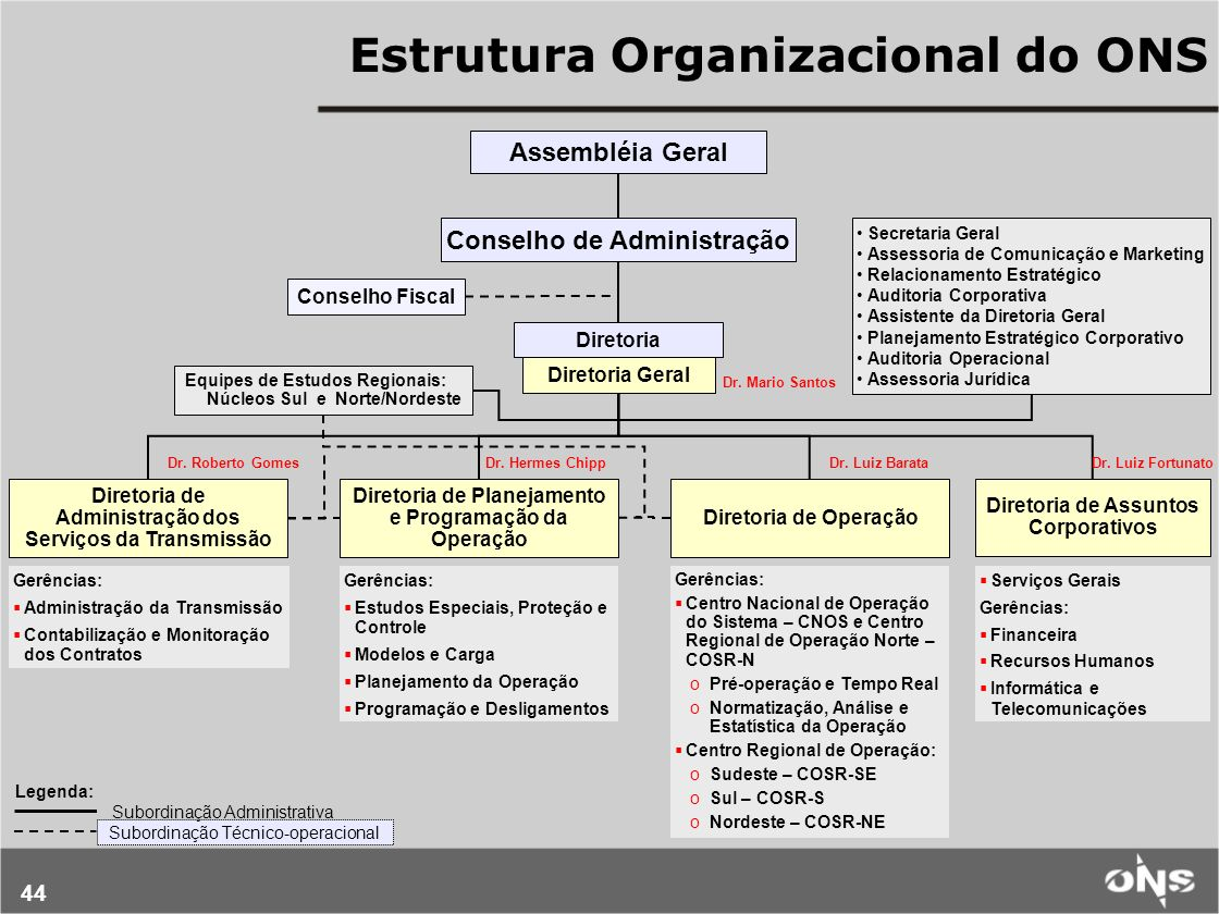 Estrutura Organizacional do ONS
