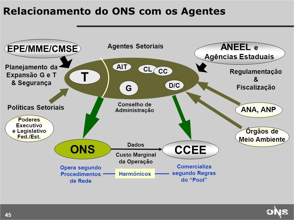 T ONS CCEE Relacionamento do ONS com os Agentes EPE/MME/CMSE ANEEL e G