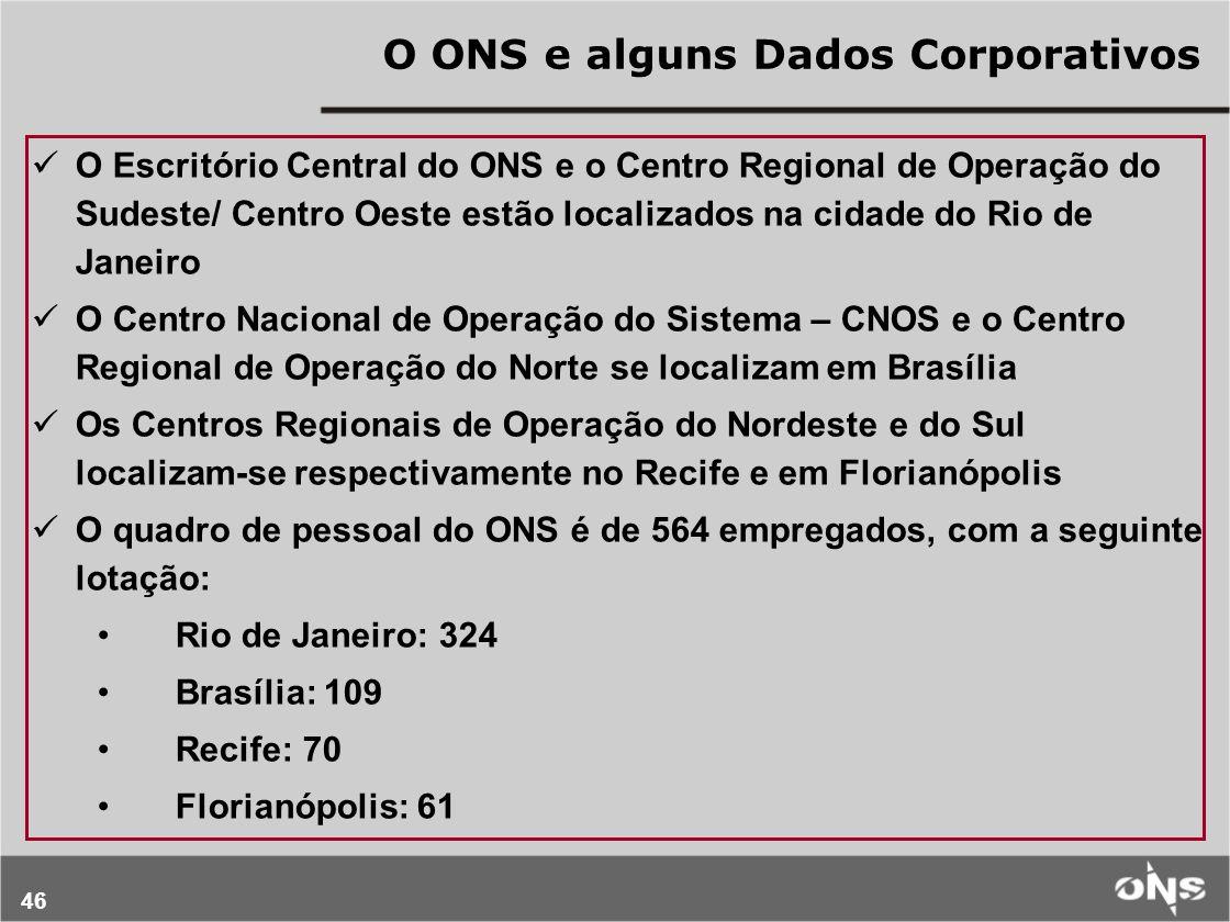 O ONS e alguns Dados Corporativos