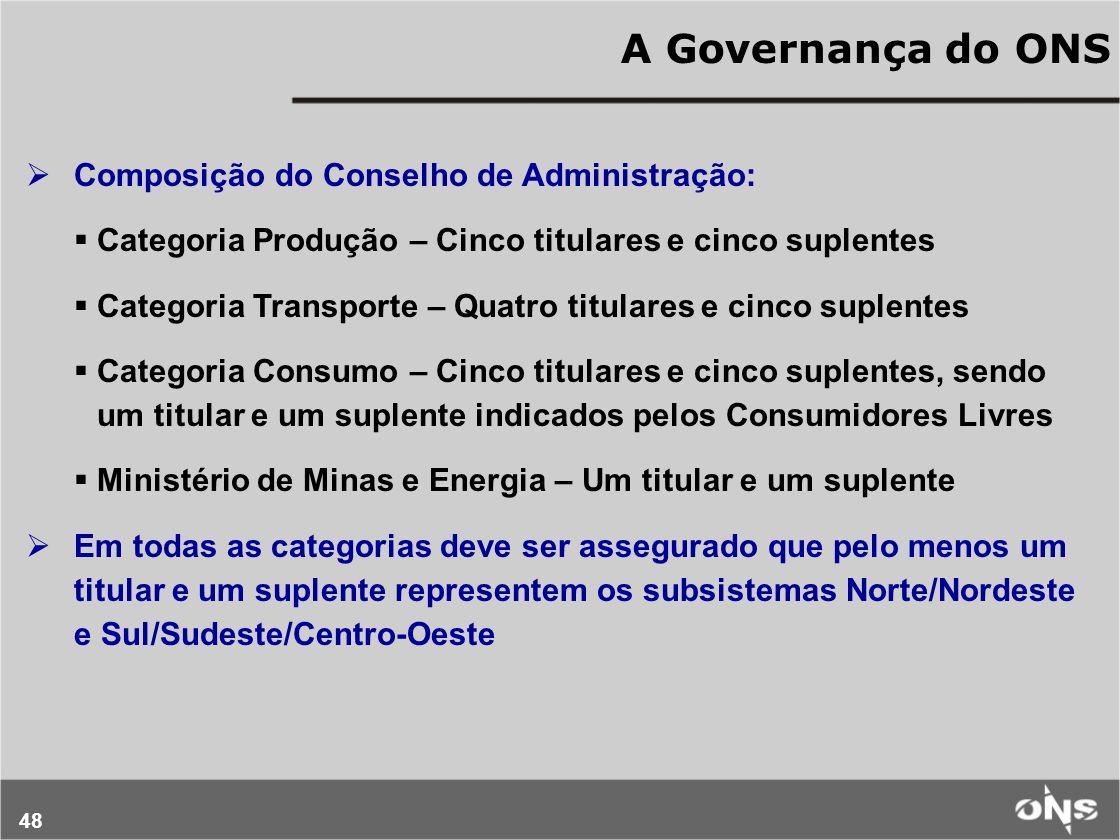 A Governança do ONS Composição do Conselho de Administração: