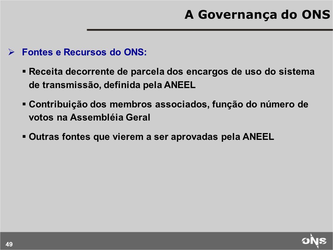 A Governança do ONS Fontes e Recursos do ONS:
