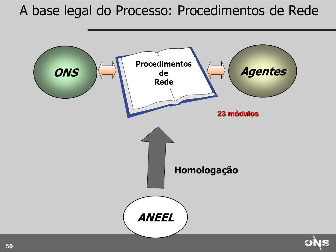 A base legal do Processo: Procedimentos de Rede