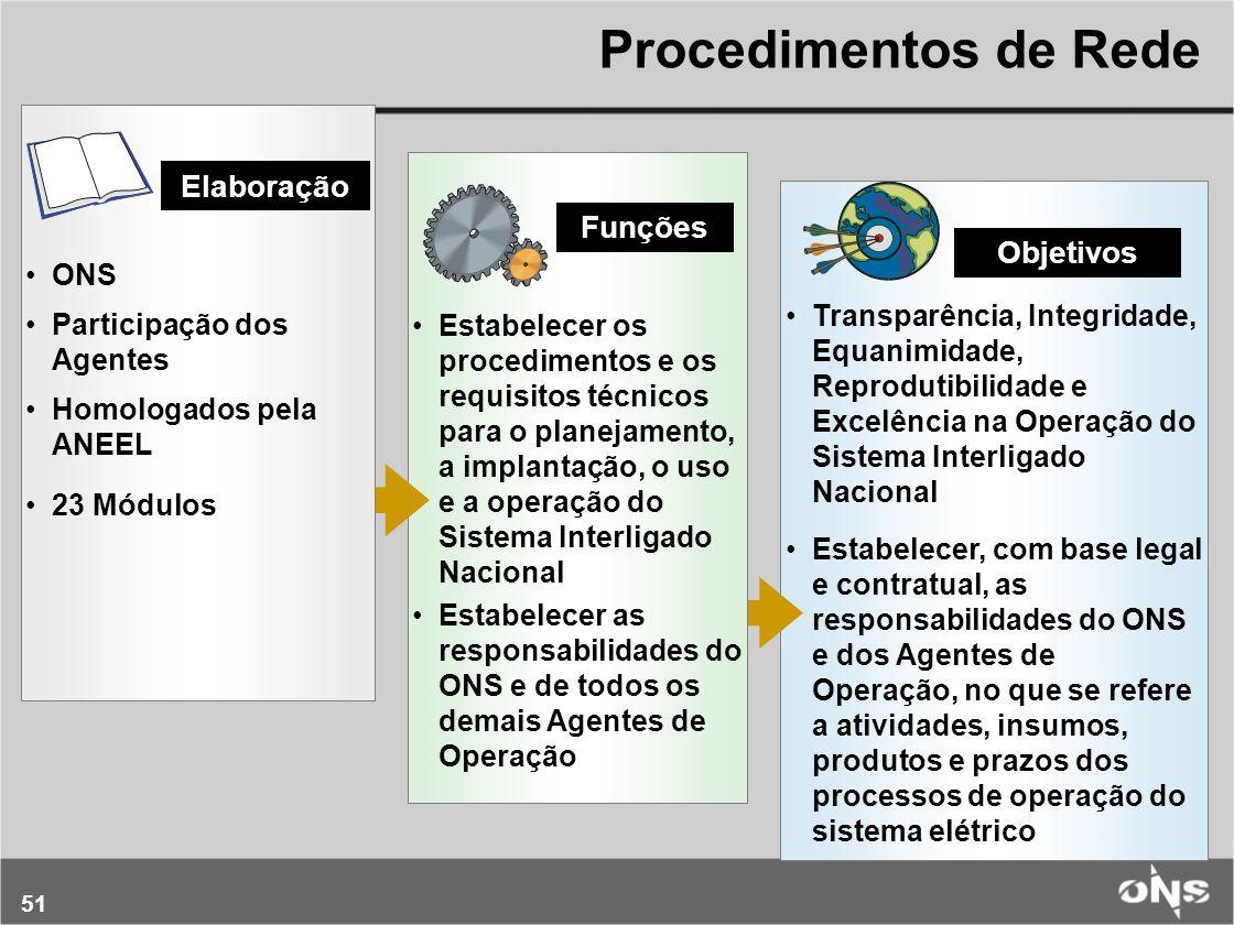 Procedimentos de Rede Elaboração Funções Objetivos ONS