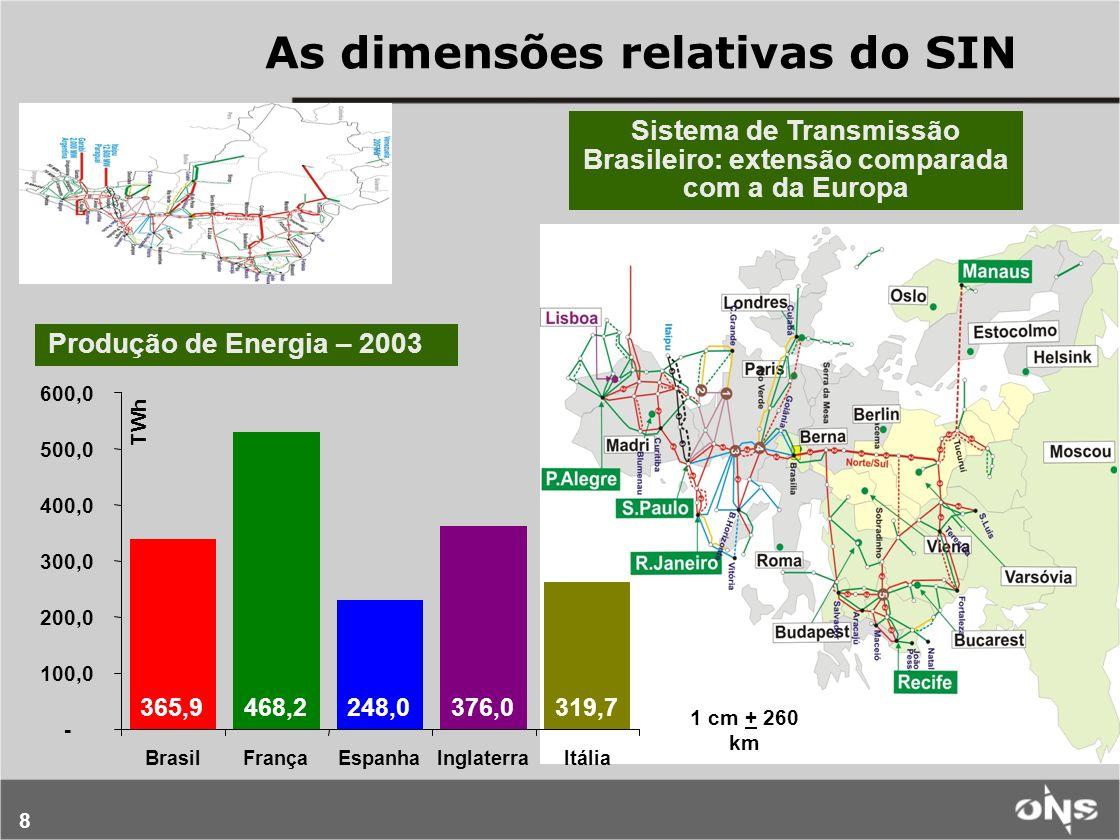 Sistema de Transmissão Brasileiro: extensão comparada com a da Europa