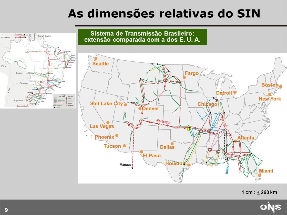 As dimensões relativas do SIN