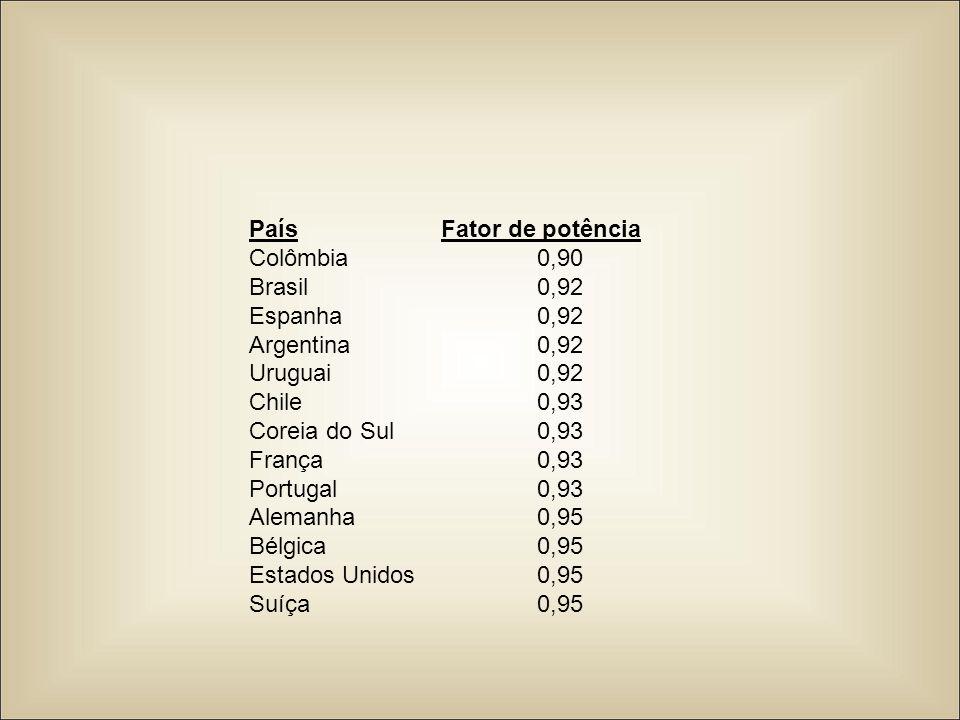 País Fator de potência Colômbia 0,90. Brasil 0,92. Espanha 0,92. Argentina 0,92. Uruguai 0,92.