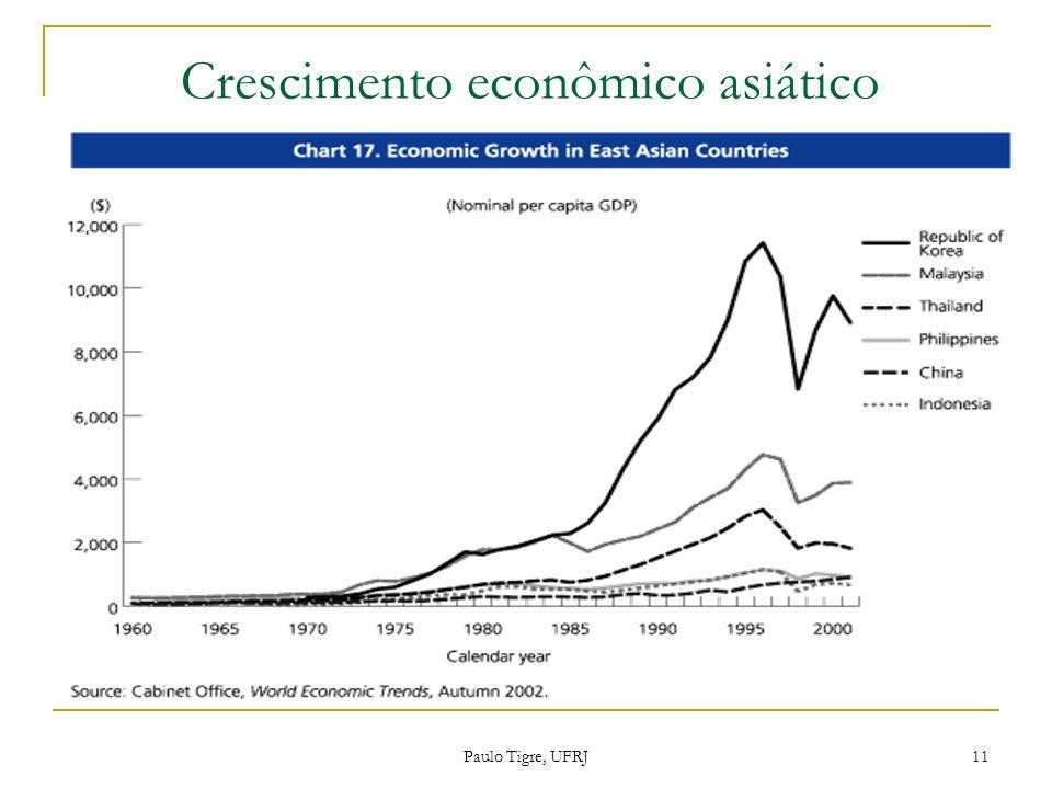 Crescimento econômico asiático