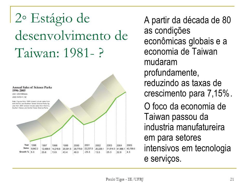 2◦ Estágio de desenvolvimento de Taiwan: 1981-