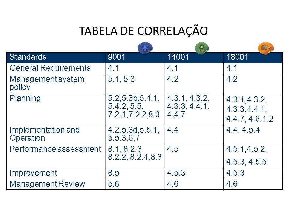 TABELA DE CORRELAÇÃO Standards 9001 14001 18001 General Requirements