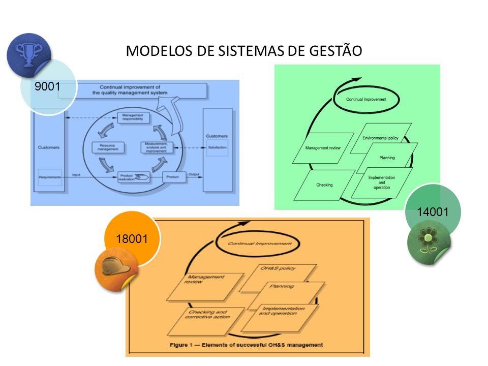 MODELOS DE SISTEMAS DE GESTÃO