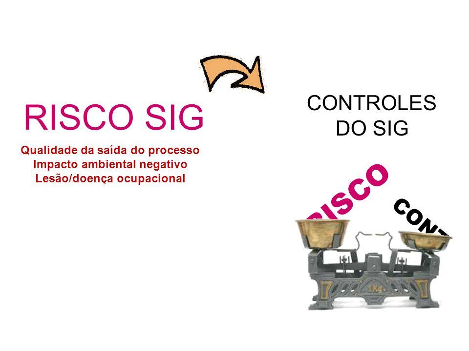 RISCO SIG RISCO CONTROLES DO SIG CONT Qualidade da saída do processo