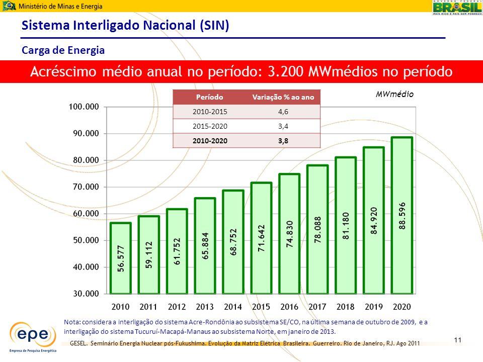 Acréscimo médio anual no período: 3.200 MWmédios no período